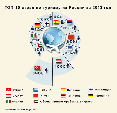 Топ-10 стран по туризму из России за 2013 год